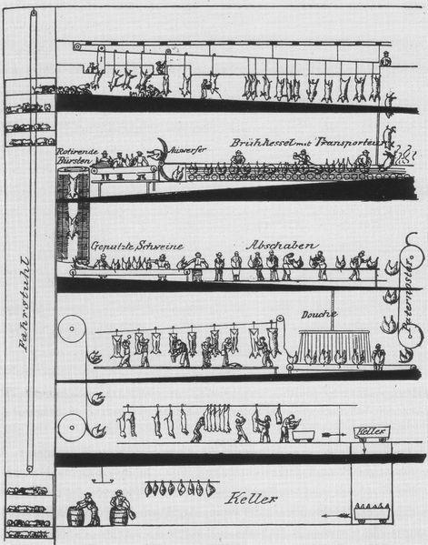 Oskar Schwarz: Amerikanische Großschlächterei, Skizze um 1903.