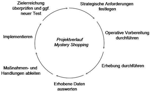 Mystery-Shopping-Projektverlauf_cut