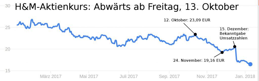 Schwarzer Freitag, der 13. Oktober 2017: H&M-Aktie stürzt ab.